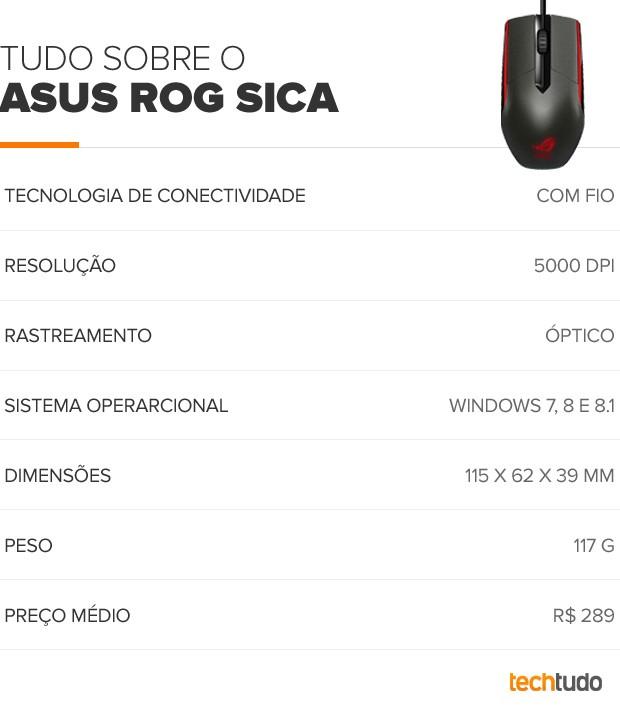 ASUS ROG Sica (Foto: Arte/TechTudo)