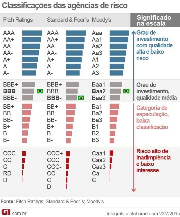 classificação de risco nta Brasil (Foto: Editoria de Arte/G1)