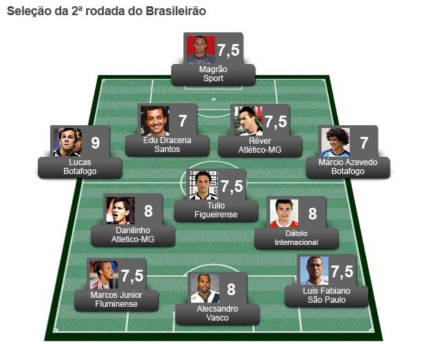 Seleção da 2ª rodada brasileiro 2012 (Foto: Editoria de arte / Globoesporte.com)