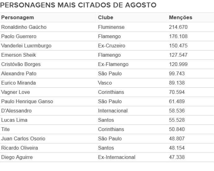 Tabela agosto corrigida (Foto: Editoria de Arte GloboEsporte.com)