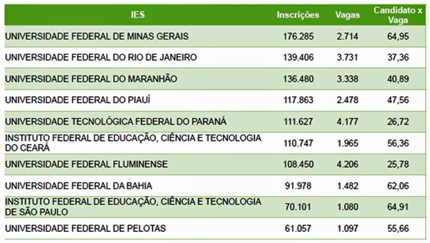 176.285 candidatos concorrem às 2.714 vagas da UFMG (Foto: Reprodução/MEC)