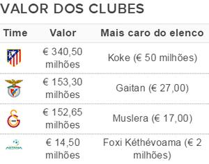 Elencos mais caros da Liga dos Campeões - Grupo C (Foto: GloboEsporte.com)