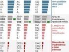 Moody's rebaixa nota de 14 bancos e instituições financeiras brasileiras