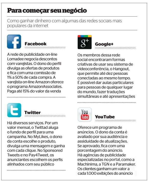 Para começar seu negócio: Como ganhar dinheiro com algumas das redes sociais mais populares da internet (Foto: ÉPOCA)