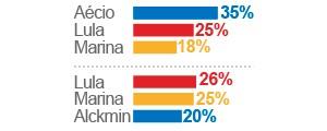 Aécio tem 35%, Lula, 25%, e Marina, 18%, diz pesquisa Datafolha (Editoria de Arte/G1)