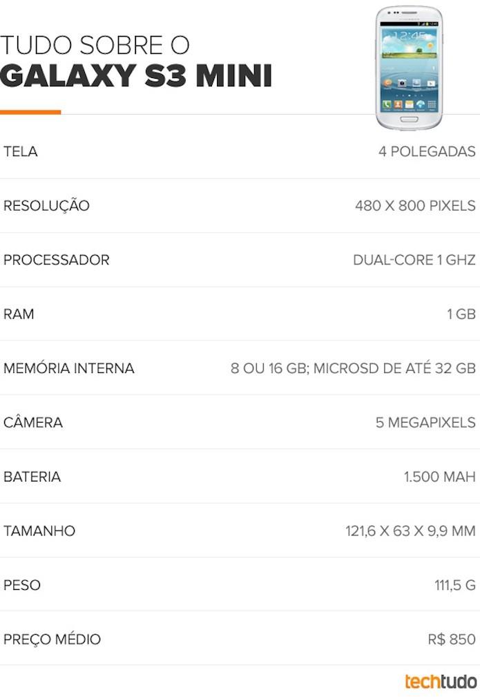 Tabela S3 mini (Foto: Divulgação)