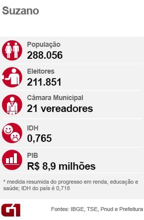 Ficha eleição Suzano (Foto: Arte/G1)