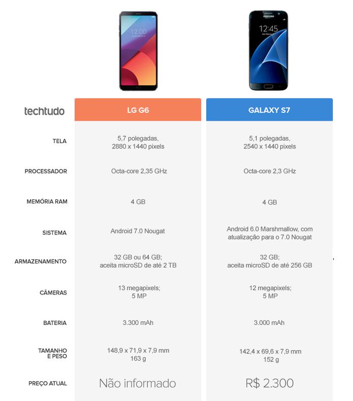 Tabela Comparativa entre LG G6 e Galaxy S7 (Foto: Arte/TechTudo)