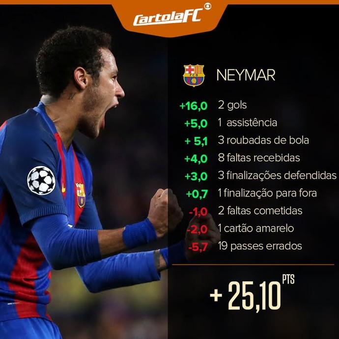 Card Neymar Cartola (Foto: Infoesporte)