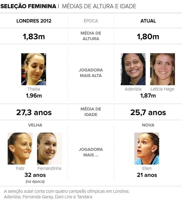 infográfico media de idade e altura selecao feminina volei 2 (Foto: Infoesporte)