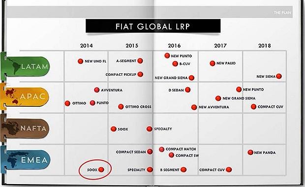 Planos da Fiat para o Brasil são revelados em apresentação (Foto: Reprodução)