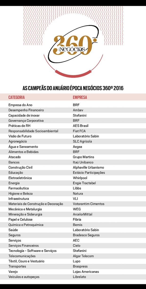 tabela 360 vencedores (Foto: Época NEGÓCIOS)