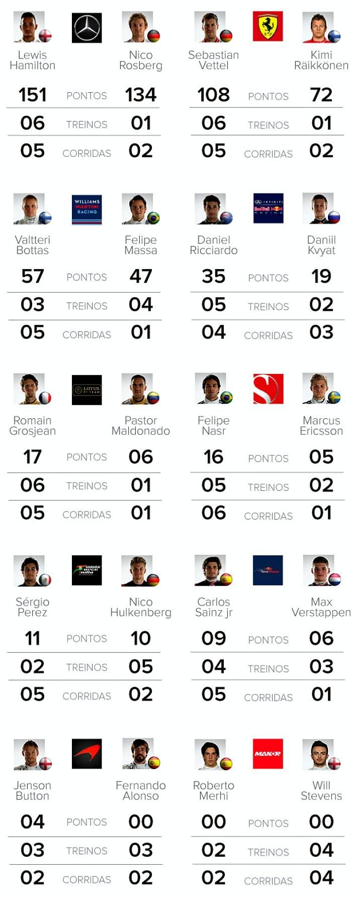 Comparativo pilotos GP da Áustria - INFO - BLOG
