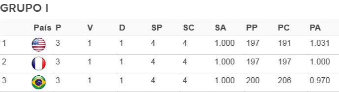 tabela Grupo I - Liga Mundial de vôlei (Foto: FIVB)