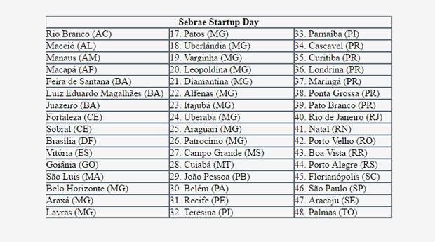 Lista de cidades participantes do Sebrae Startup Day (Foto: Divulgação/Sebrae)