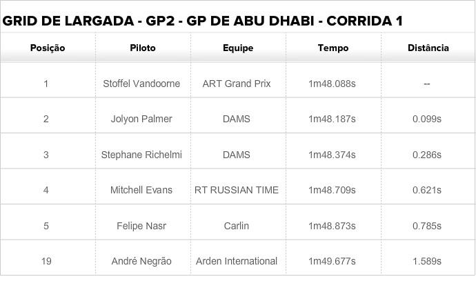 Grid de largada GP2 Abu Dhabi corrida 1 (Foto: Divulgação)