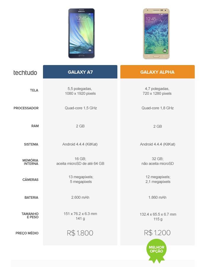 Tabela comparativa entre o Galaxy A7 e o Galaxy Alpha (Foto: Arte/TechTudo)
