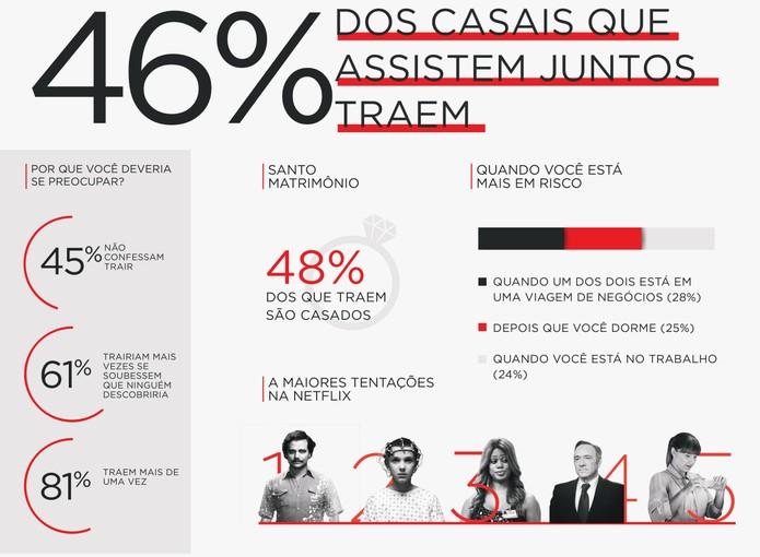 Netflix revela que 46% dos casais cometem infidelidade de streaming (Foto: Divulgação/Netflix)