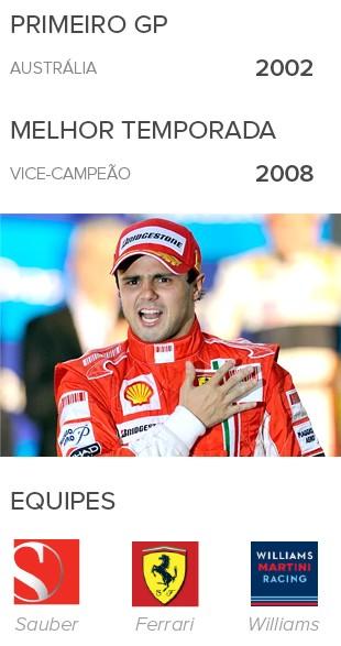 INFO Felipe Massa, 15 anos de formula 1 (Foto: Infoesporte)