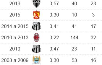 Em campo, Robinho é decisivo em 80% das vitórias do Atlético-MG no ano