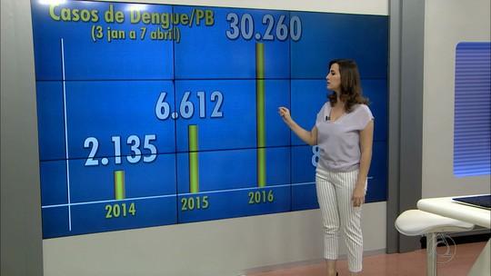 PB registra 97% de queda nas notificações de dengue no 1º trimestre, diz Saúde
