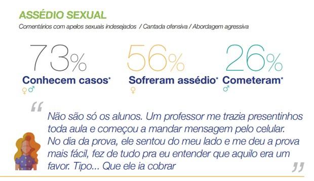 Pesquisa do Instituto Avon e do Data Popular levantou dados sobre a violência contra a mulher no ambiente universitário no Brasil (Foto: Reprodução/Instituto Avon/Data Popular)