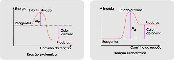 fatores velocidade das reações 3 (Foto: Colégio Qi)