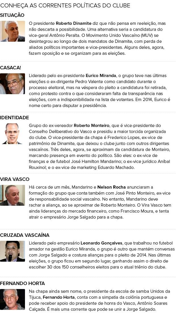 eleicoes_vasco_candidatos-3 (Foto: Infoesporte)