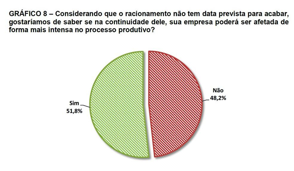 Pesquisa mostra que 51,8% dos industriais acreditam que continuidade do racionamento pode afetar produção de forma mais intensa (Foto: Reprodução)