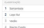 COPA BRASÍLIA DE FUTSAL: veja a classificação do torneio (Reprodução)