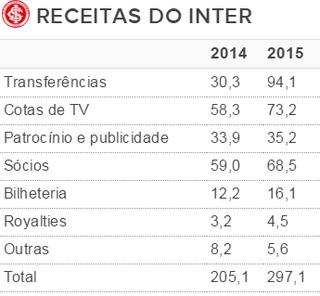 Tabela receitas Inter (Foto: Reprodução)