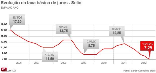 Arte Selic cai para 7,25% na reunião de 10 de outubro (Foto: Arte/G1)
