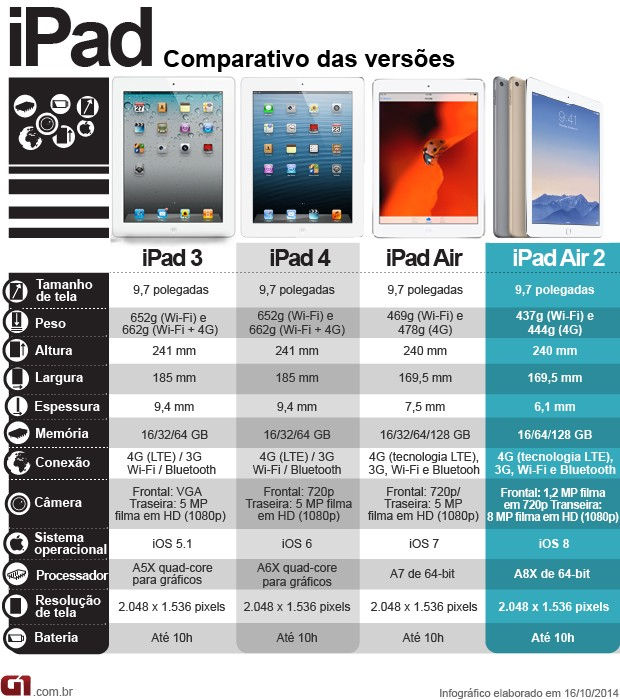 Comparativo iPad (Foto: Divulgação e G1)