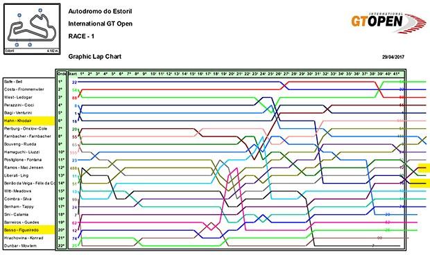 O Biorritmo da prova, um gráfico de performance dos pilotos na prova da corrida 1 (Foto: Divulgação)