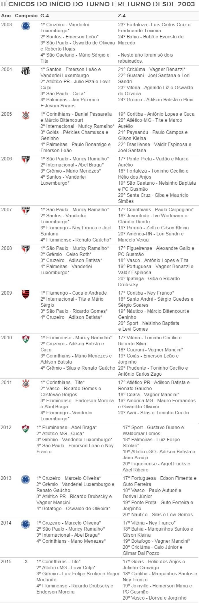 Técnicos no início do turno e returno dos pontos corridos do Brasileirão (Foto: Arte/GloboEsporte.com)