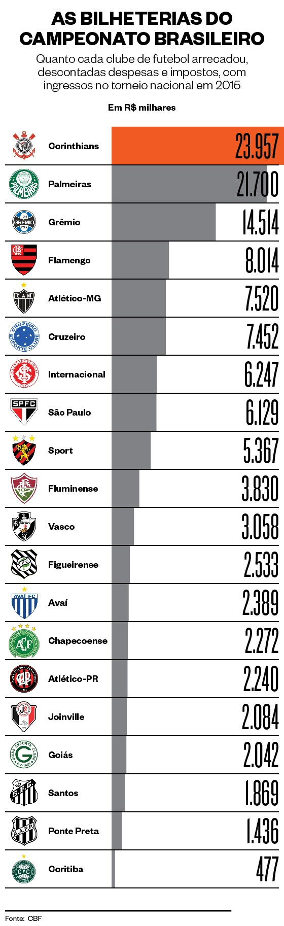 Bilheterias do Campeonato Brasileiro  (Foto: Época )