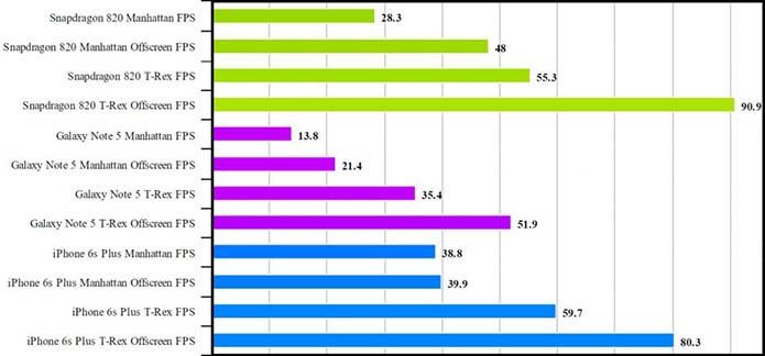 Gráfico mostra desempenho do Snapdragon 820 em comparação com o Apple A9 (Foto: Reprodução/Phone Arena)