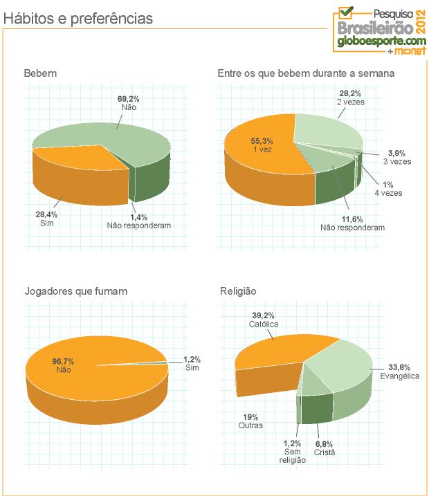 Grafico Habitos Jogadores (Foto: Infoesporte)
