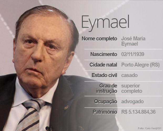 Eymael (Foto: Arte/G1)