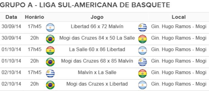 Tabela Sul-Americana Resultados 01/10 (Foto: Arte: GloboEsporte.com)