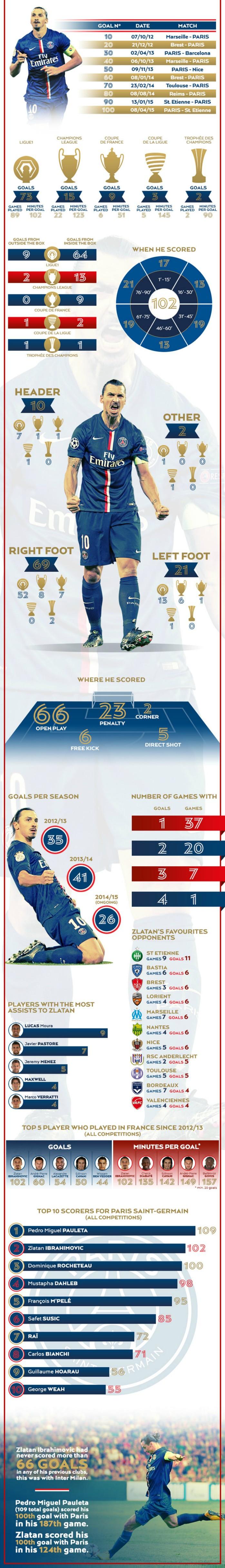 Infográfico Ibrahimovic 102 gols PSG