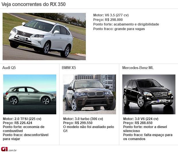 Concorrentes Lexus RX350 (Foto: Editoria de Arte/G1)