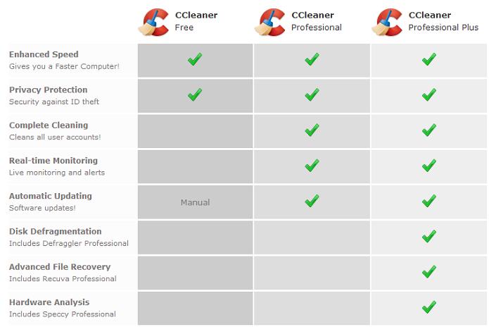 Cleaner tem 3 planos (Foto: Thiago Barros/Reprodução)