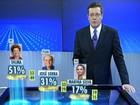 Ibope e Datafolha divulgam última pesquisa presidencial do 1º turno