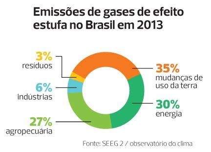 gráfico_emissão_poluentes (Foto: Filipe Borin / Editora Globo)