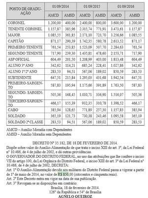 Trecho do Diário Oficial do DF com informações sobre o reajuste no auxílio moradia de PMs (Foto: Diário Oficial do DF/Reprodução)