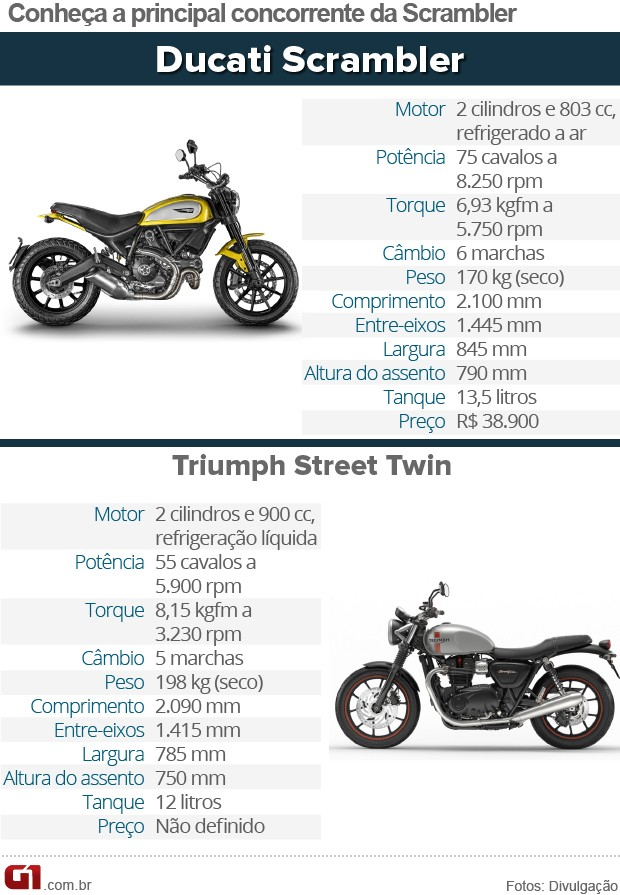 Concorrente Ducati Scrambler (Foto: Divulgação)