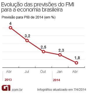 Previsões do FMI para o PIB do Brasil (Foto: Editoria de Arte/G1)