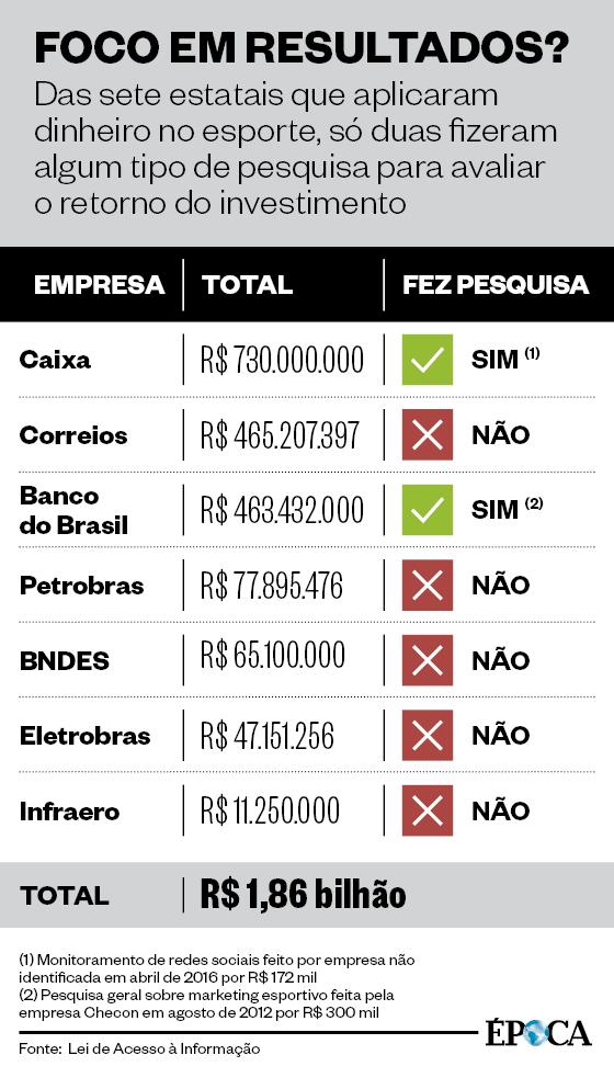 Tabela estatais (Foto: ÉPOCA)
