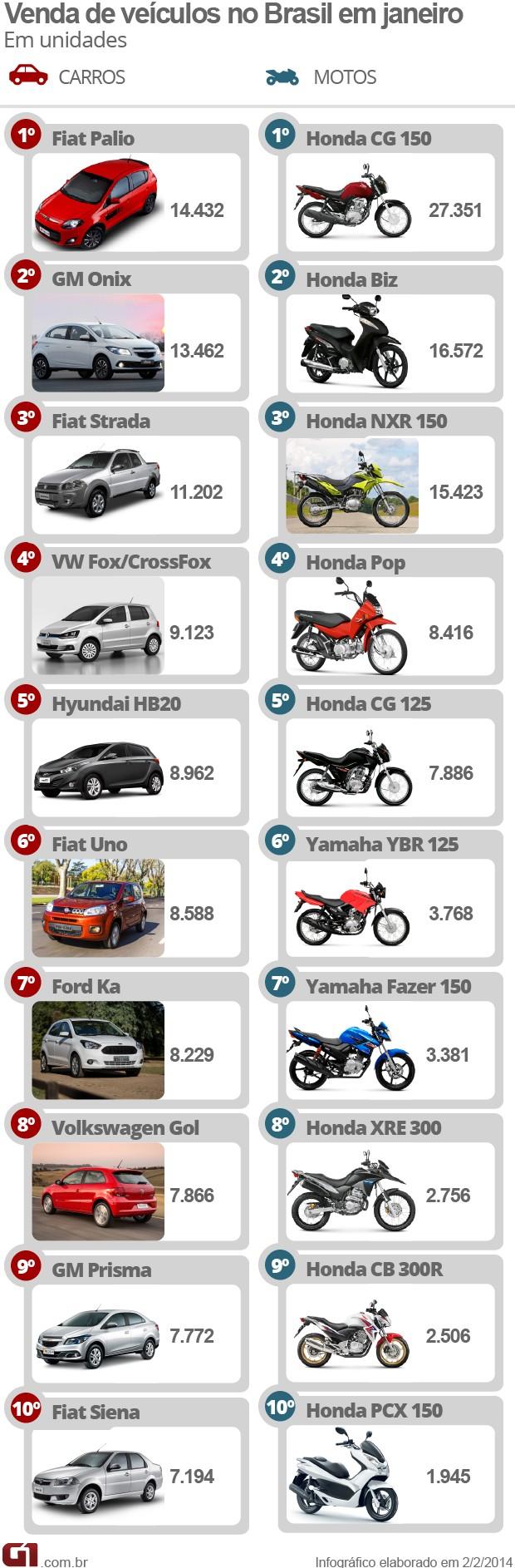Carros e motos mais vendidos em janeiro (Foto: Arte/G1)